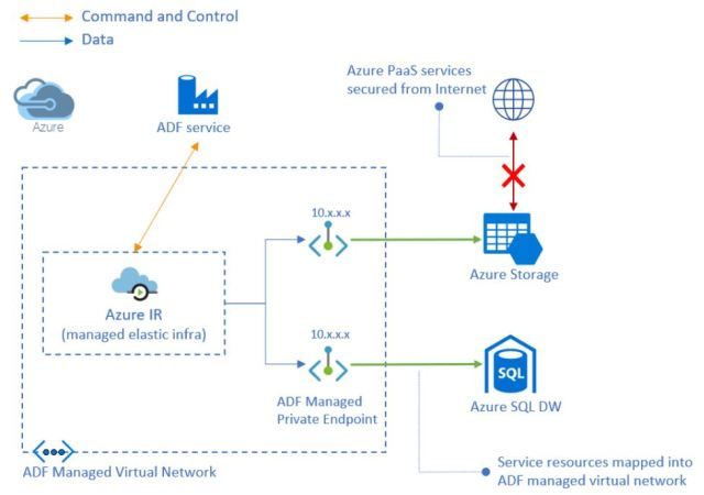 Figura 13 - Azure DF Managed Virtual Network