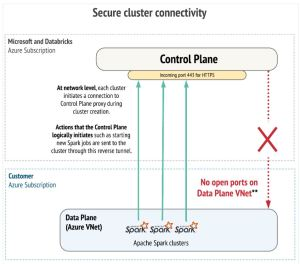 Figura 1 - Secure cluster connectivity