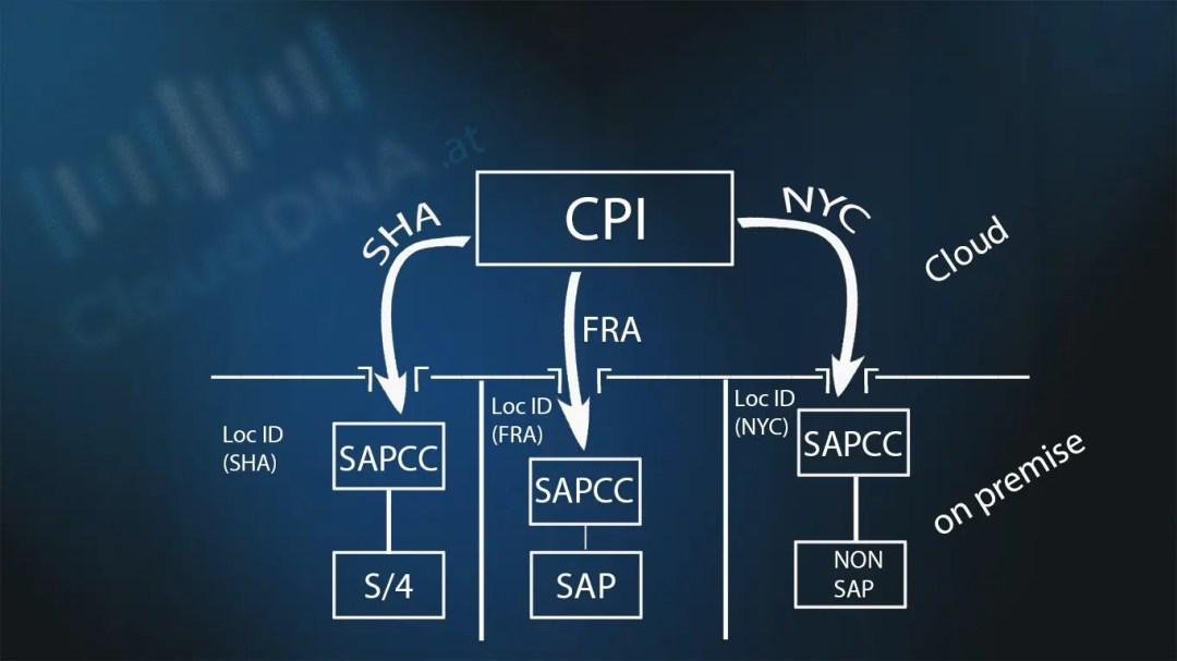 Wie können sie den SAP® Cloud Connector mit unterschiedlichen SAP® Accounts verbinden aus verschiedenen Ländern CloudDNA Team Österreich Deutschland Graz Linz Wien Schweiz