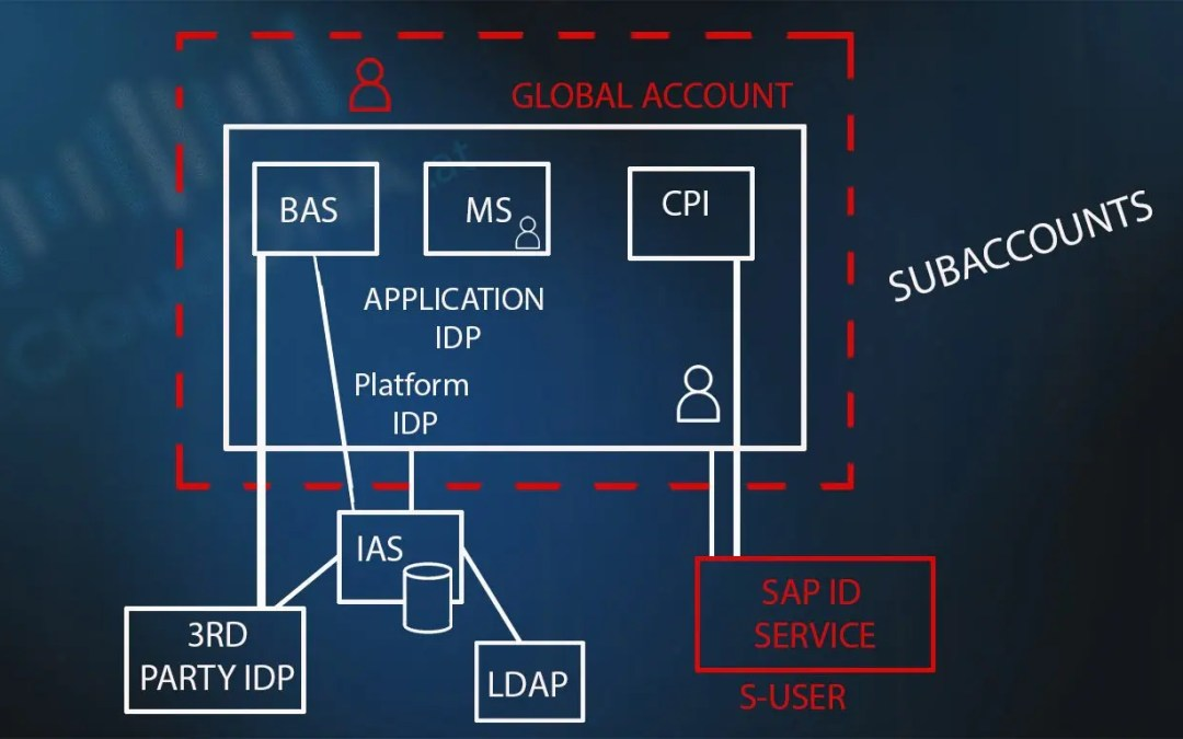 Grundlagen SAP Identity Authentication Service