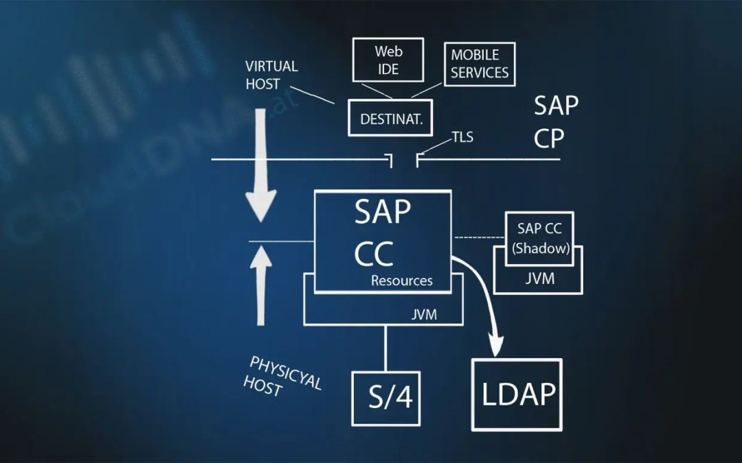 Grundlagen des SAP Cloud Connector (SAP CC)