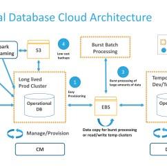 Hospital Database Design Diagram 70 Volt Speaker Wiring Operational In The Cloud  Cloudera
