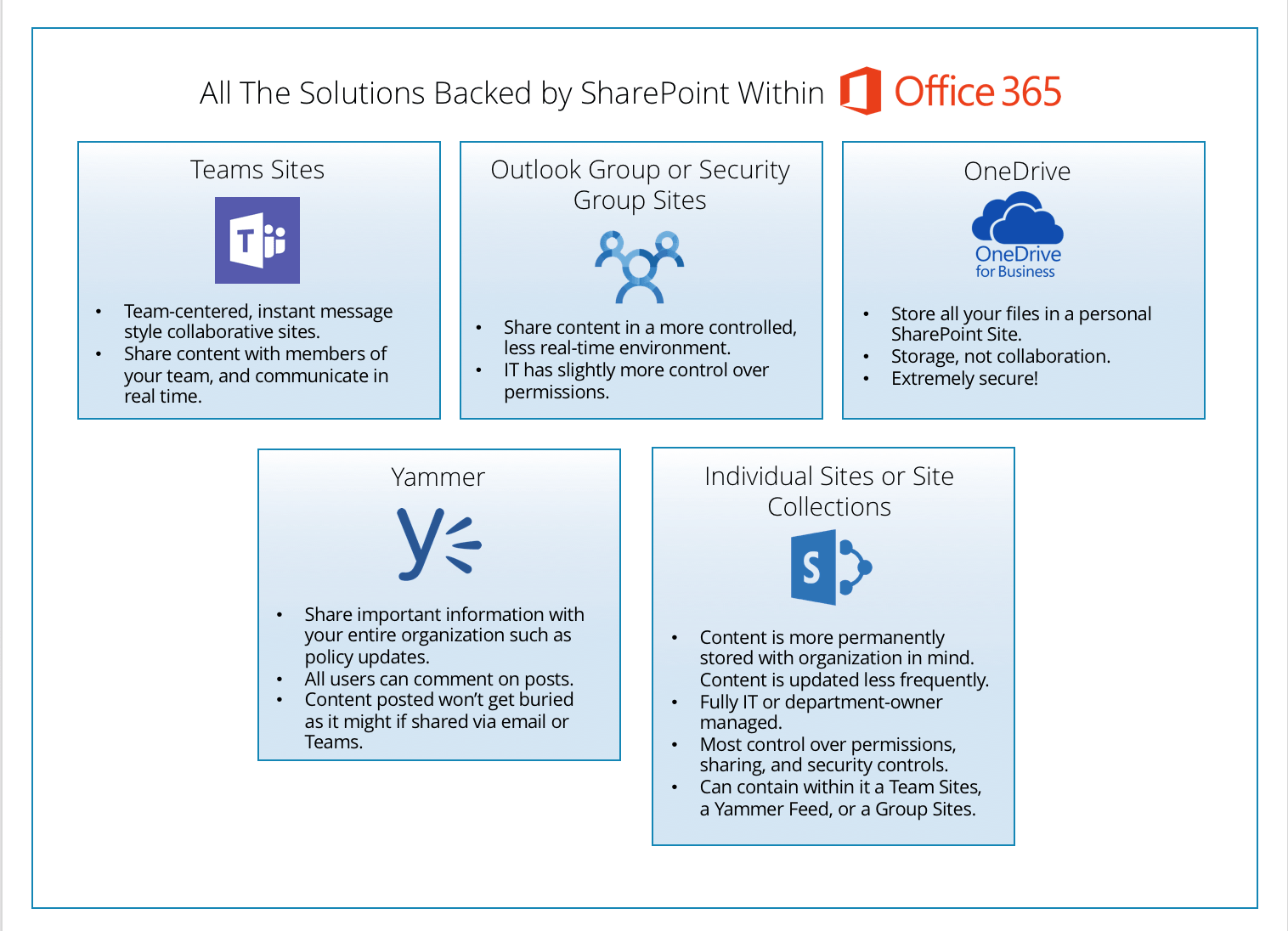 Office 365 It39s All Sharepoint Cloud Fastpath