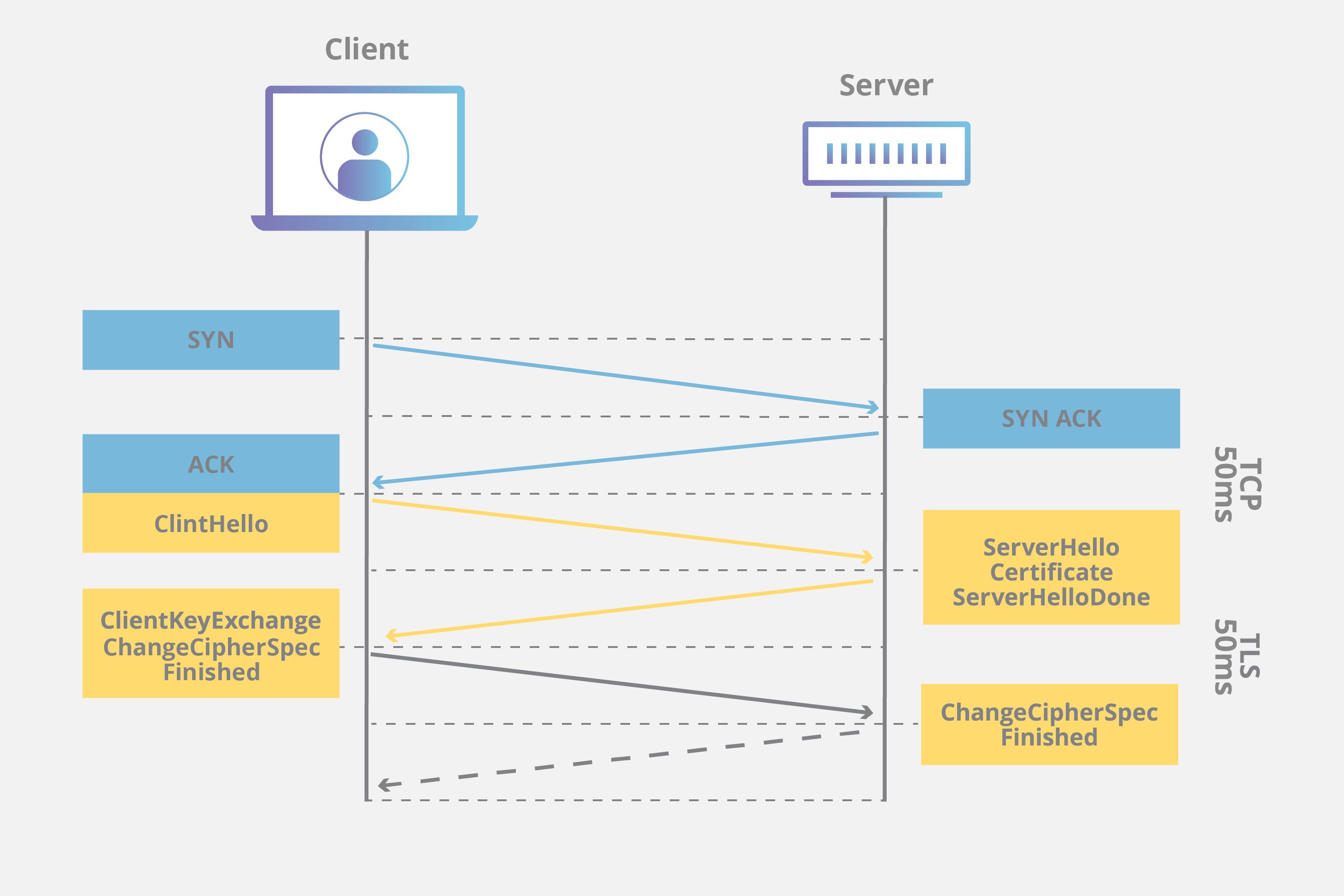 tcp three way handshake diagram ademco vista 10p wiring cdn ssl tls security cloudflare