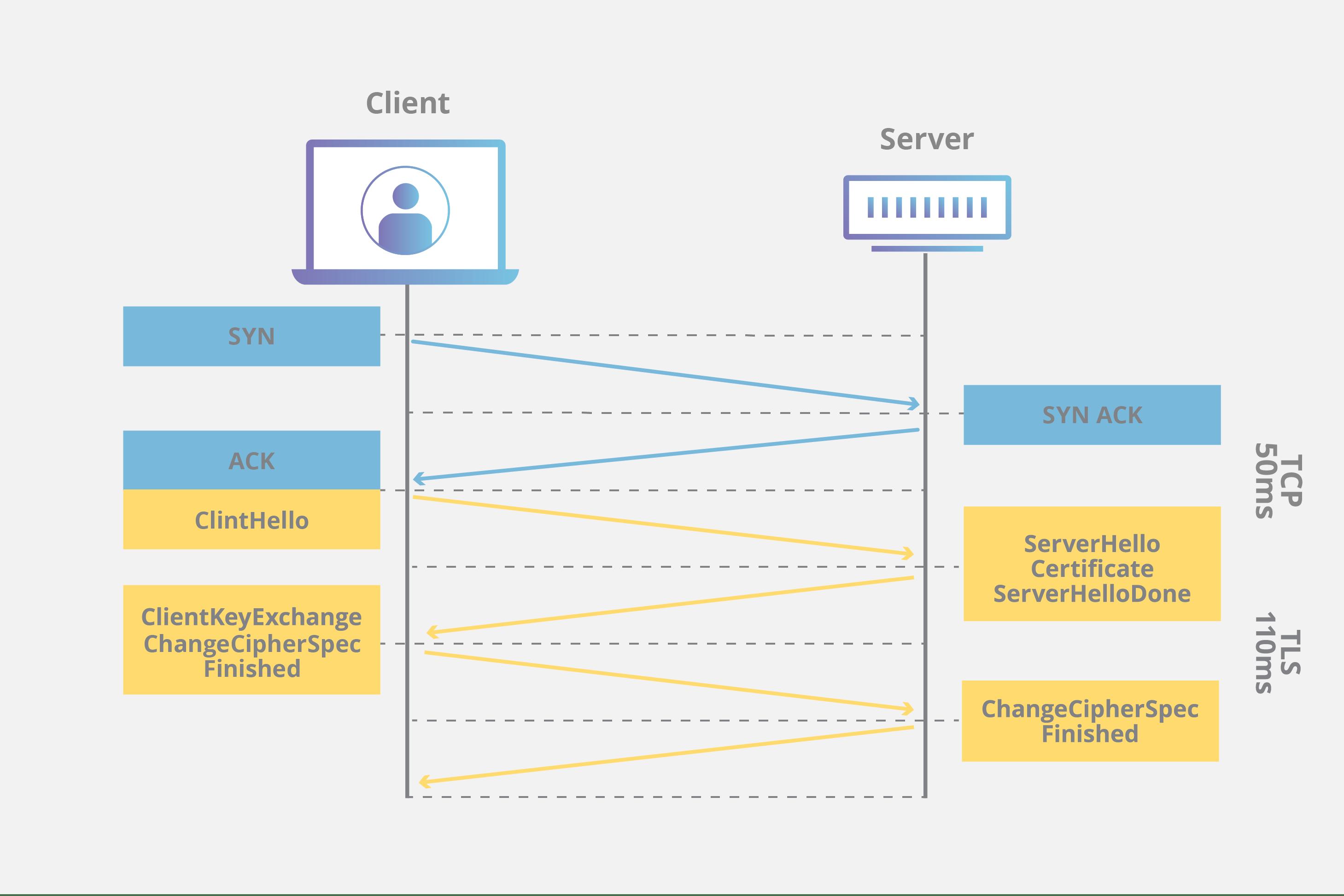 tcp three way handshake diagram 1998 ford ranger 4x4 wiring cdn ssl tls security cloudflare