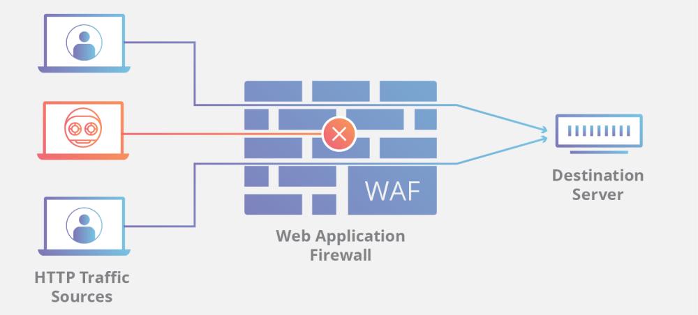 medium resolution of ddos how a waf works