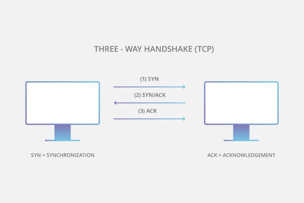 medium resolution of tcp three way handshake diagram