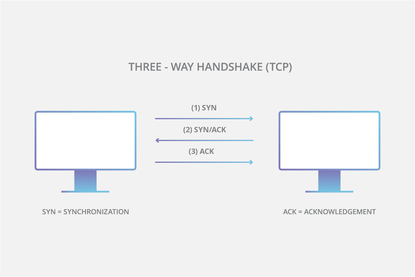 hight resolution of tcp three way handshake diagram
