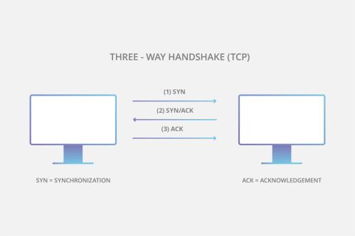 small resolution of tcp three way handshake diagram