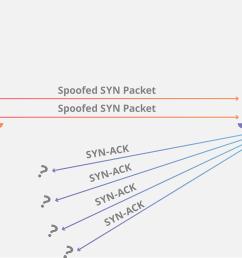 syn flood ddos attack animation [ 1435 x 957 Pixel ]