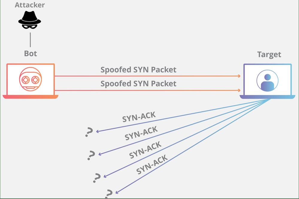 medium resolution of syn flood ddos attack animation
