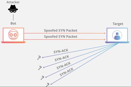 small resolution of syn flood ddos attack animation