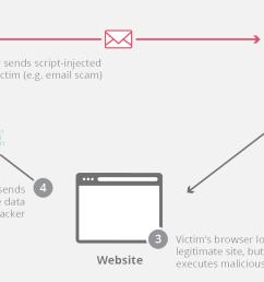 cross site scripting attack [ 1995 x 919 Pixel ]