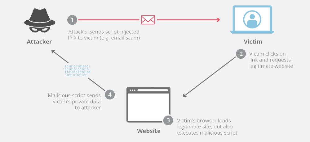 medium resolution of cross site scripting attack