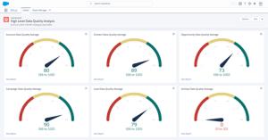 Data Quality Analysis Dashboards