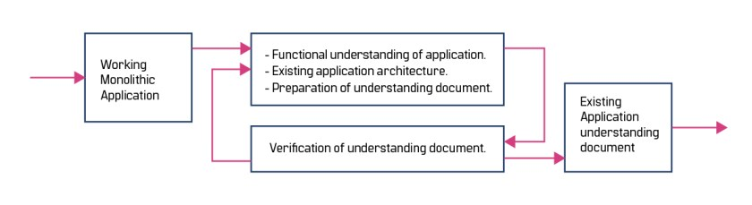 understanding document
