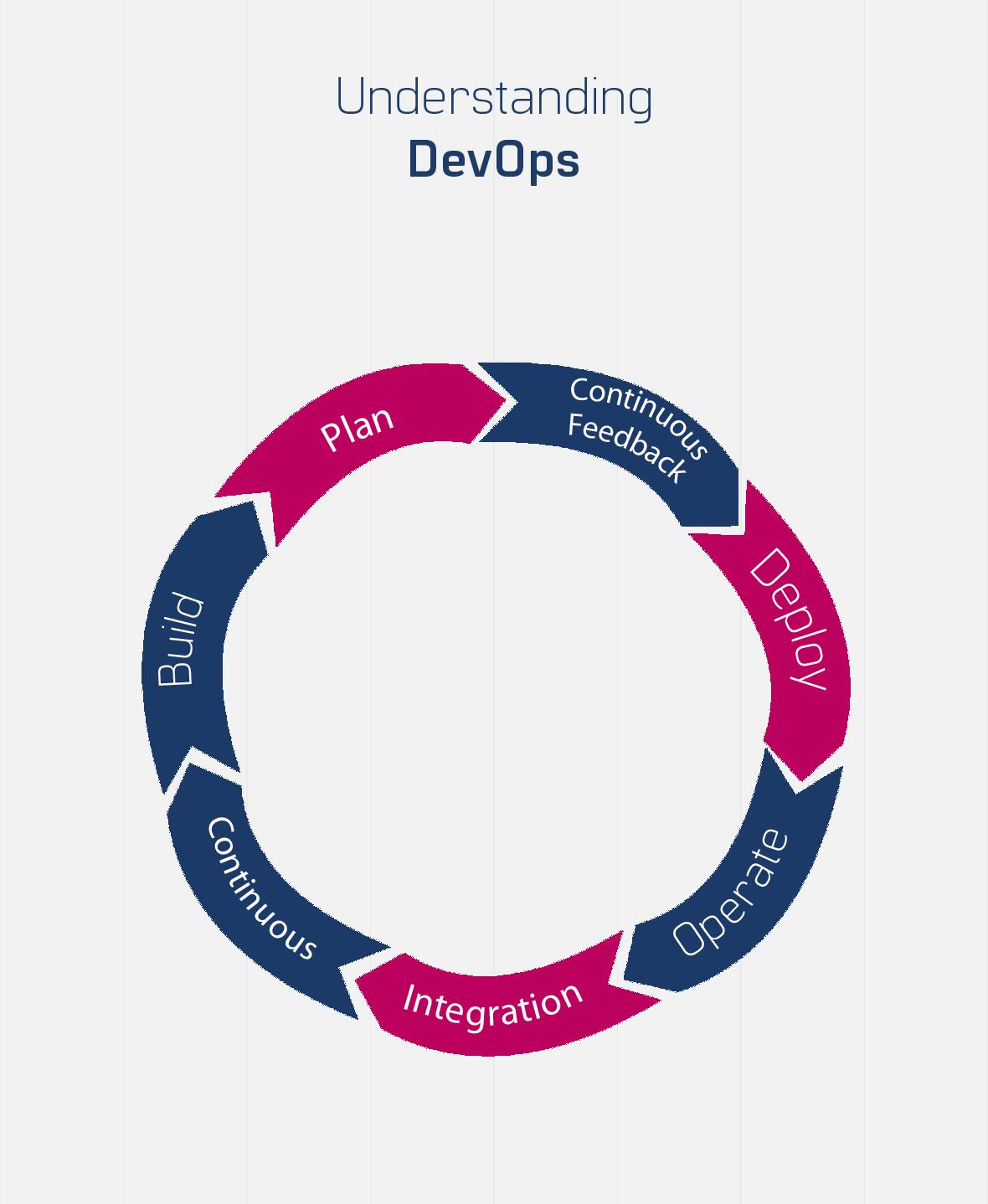 Basics of Devops