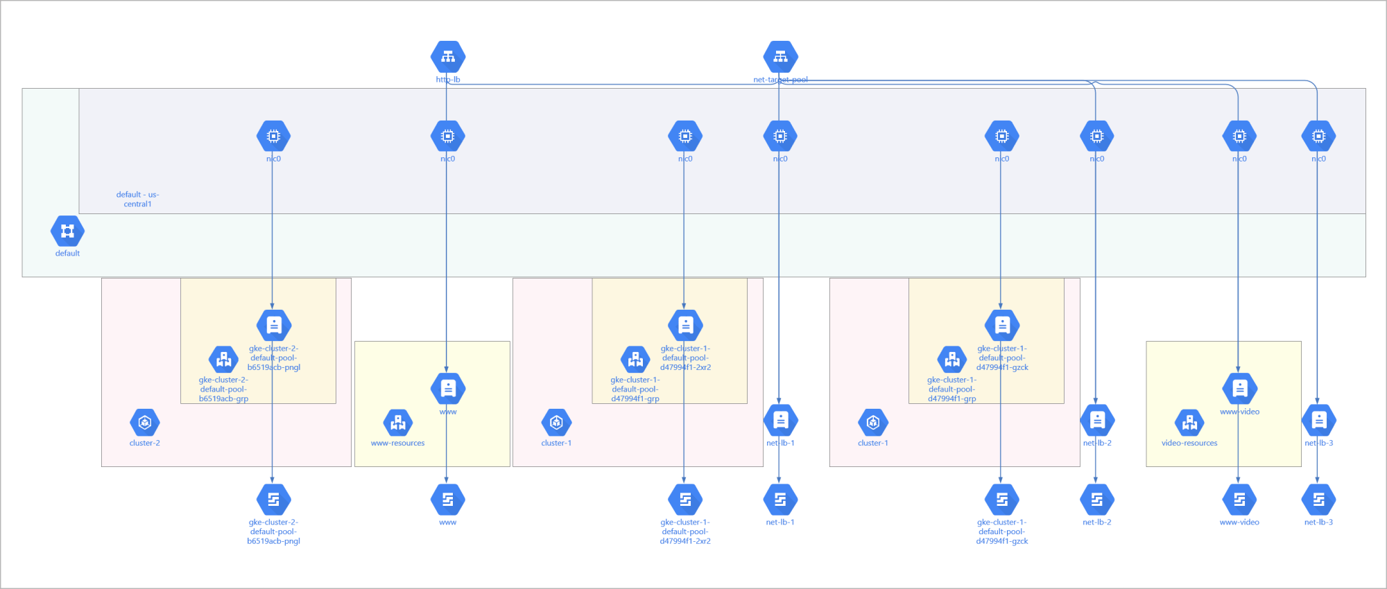 hight resolution of google cloud platform diagram