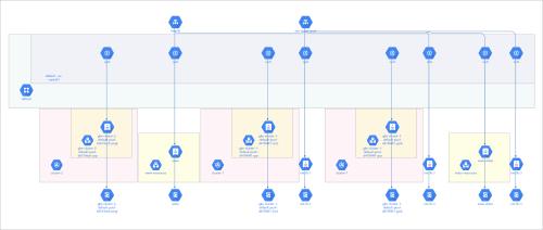small resolution of google cloud platform diagram