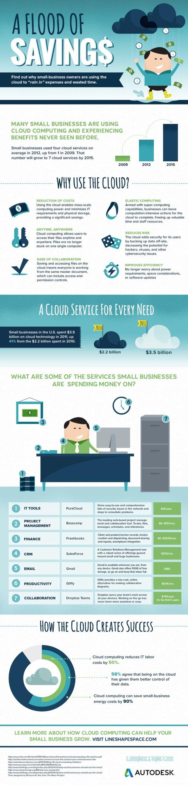 cloud-savings