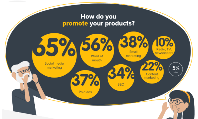 Ways to promote ecommerce products - Ecommerce SEO Guide