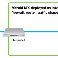 Site To Vpn Network Diagram Mitsubishi Tractor Ignition Switch Wiring Cisco Meraki Mx84 | Cloudwifiworks.com