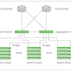 Vlan Design Diagram Lennox Mercury Thermostat Wiring Cisco Meraki Ms420-24 | Cloudwifiworks.com