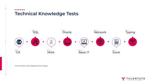 6_talentate_technical knowledge test