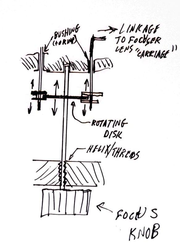 Internal Schematic of Roof Focusing Knob mechanism