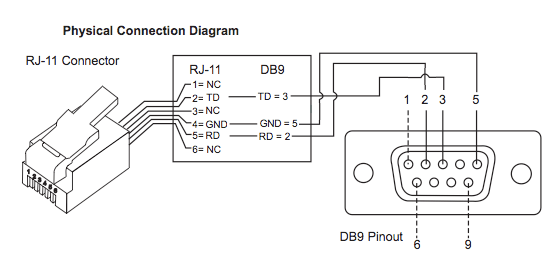 usb to db9 adapter wiring diagram