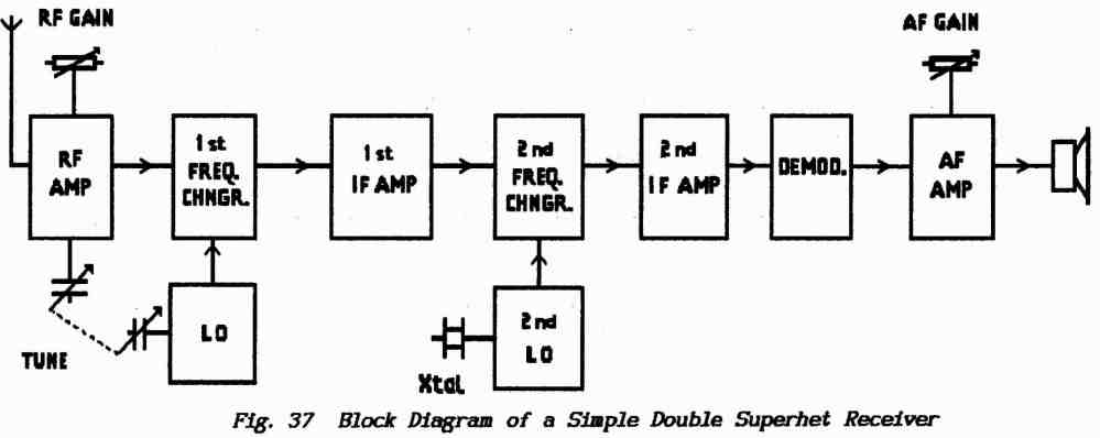 medium resolution of  superhet receiver used for higher carrier frequencies has two down conversion stages and two corresponding independent local oscillators