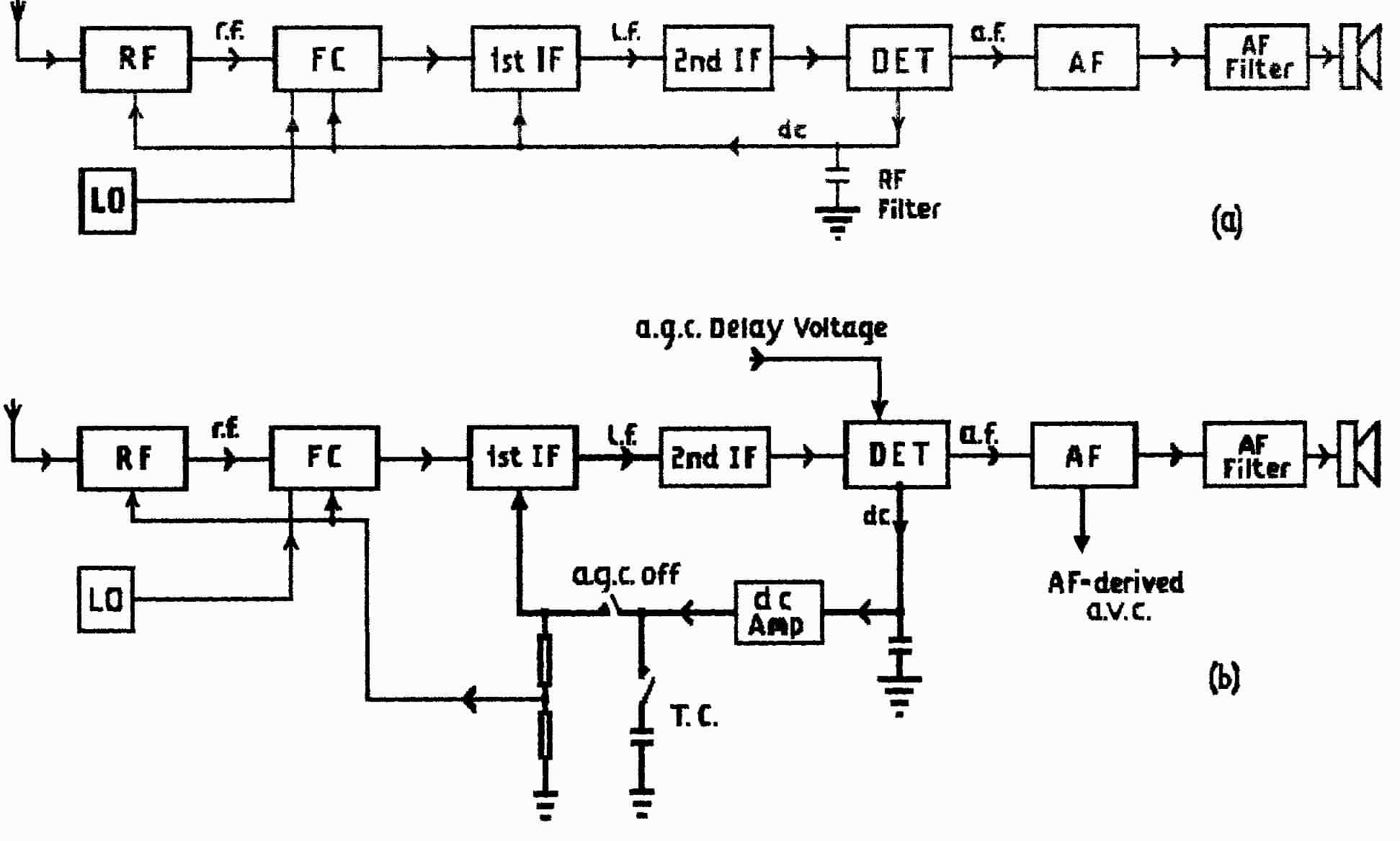hight resolution of basic radio block diagram