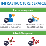 IT Infrastructure Services [infographics]