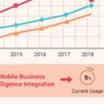 Business Intelligence for Future Enterprises