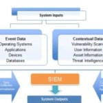 What is SIEM and why it's important for your business?