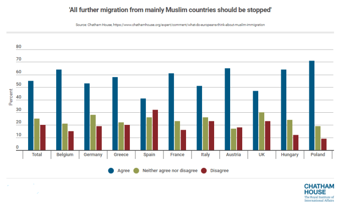 End all immigration from Muslim countries, research published by the Chatham House