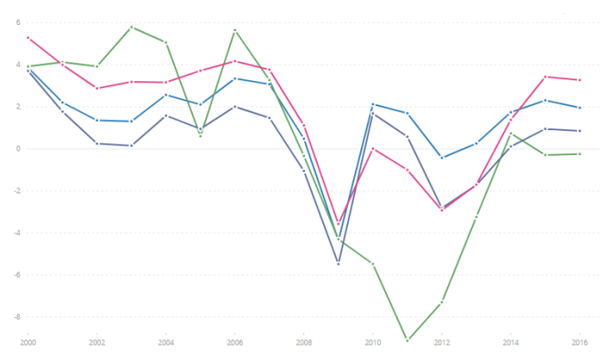 GDP growth rates in Europe. Light blue is the EU as a whole. Dark blue is Italy. Pink is Spain and green is Greece.