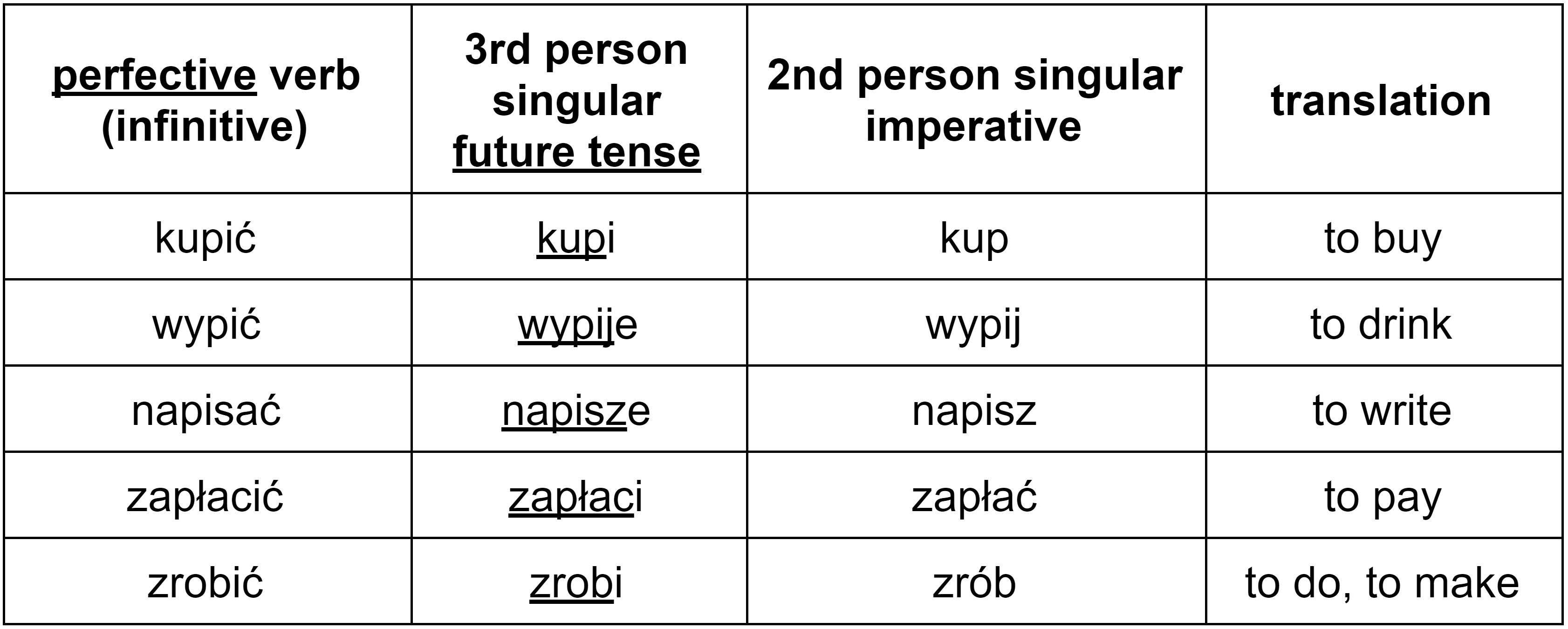 imperative verbs spanish board - HD3365×1350