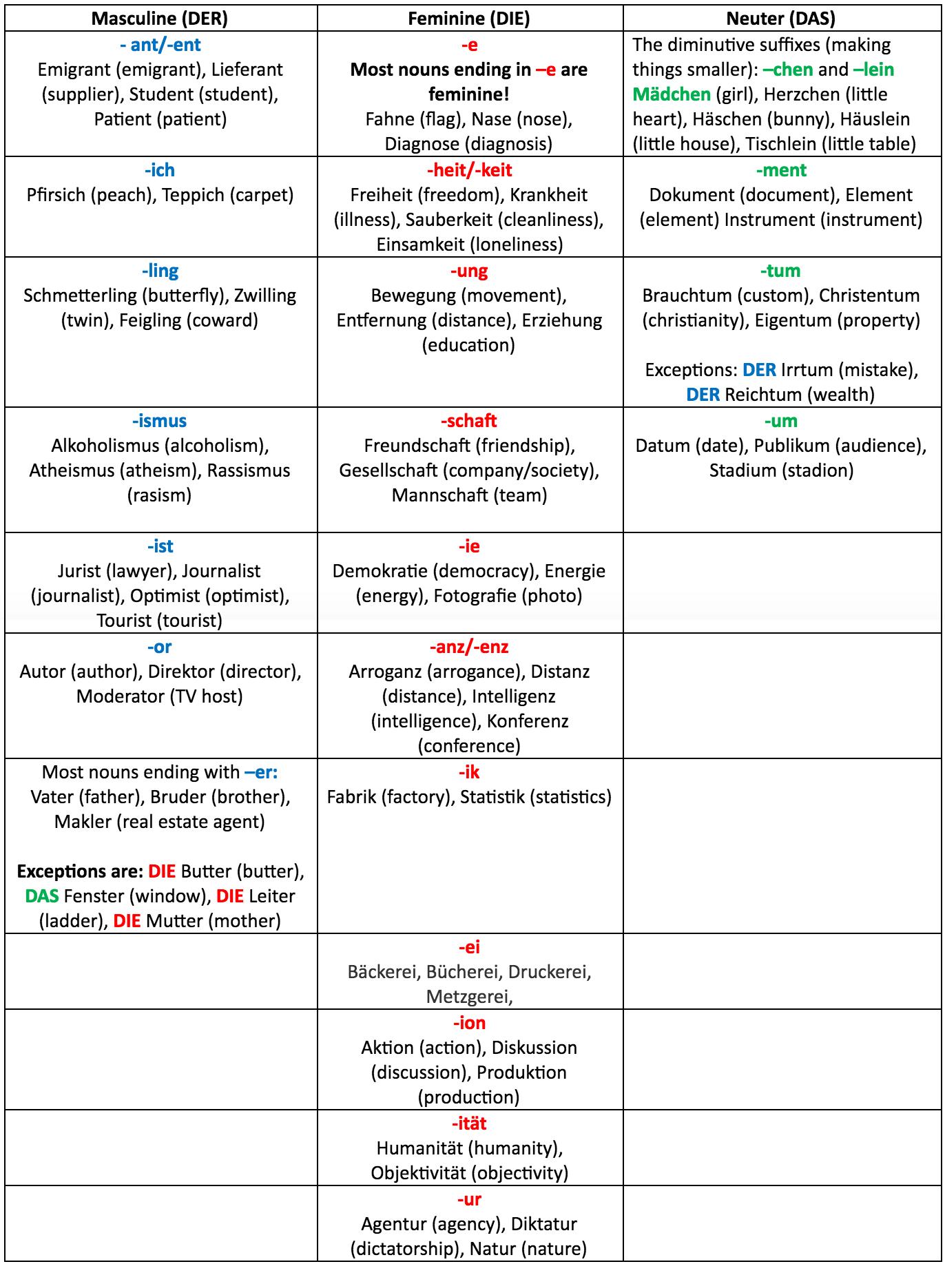 Definite Articles In Spanish Examples
