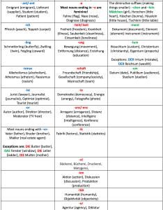 German definite articles chart also der die das everything you need to know rh clozemaster