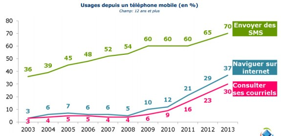 Arcep etude credoc dec 2013 usages mobile