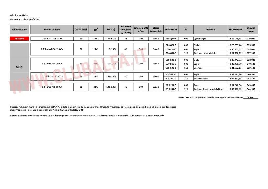 AlfaRomeo Giulia: ecco il listino prezzi ufficiale 2016