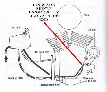 Shovelhead Chopper Oil Line Diagram, Shovelhead, Free