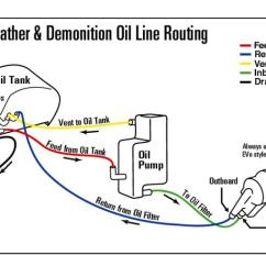Shovelhead Chopper Wiring Diagram 1998 Saturn Sl2 Radio Evo Oil Line Routing