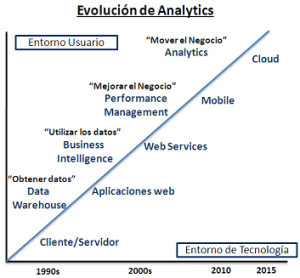 diagramaEvolucionAnalyticsMini