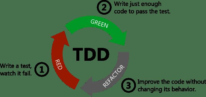 Estrategias de TDD en el mundo real