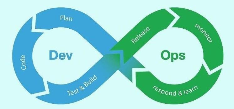 DevOps y Agiles: Una combinación perfecta