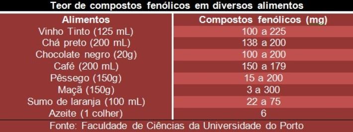 Teor-de-compostos-fenólicos-em-diversos-alimentos