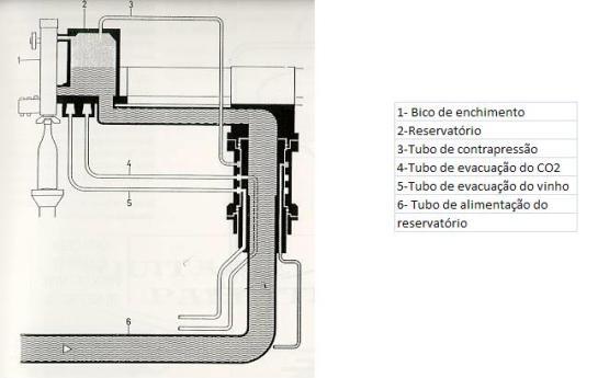 As enchedoras de contra-pressão - melhor seria designá-las de sobrepressão - tal como o nome indica, mantêm uma pressão superior à pressão atmosférica no reservatório e, durante o enchimento, na própria garrafa Estas enchedoras, próprias para enchimento de vinhos com gás, trabalham com uma sobrepressão entre 1 a 7 bar, sempre superior à pressão do CO2 dissolvido no vinho. No início da operação, a garrafa encosta ao bico de enchimento, ficando vedada pela junta de borracha e, estando em comunicação com o reservatório, é pressurizada à mesma pressão reinante naquele. A partir desse momento, o escoamento do vinho processa-se em condições isobarométricas. No final do escoamento, descomprime-se lentamente o interior da garrafa, adaptando-o progressivamente à pressão atmosférica, para evitar uma forte efervescência do vinho da garrafa.