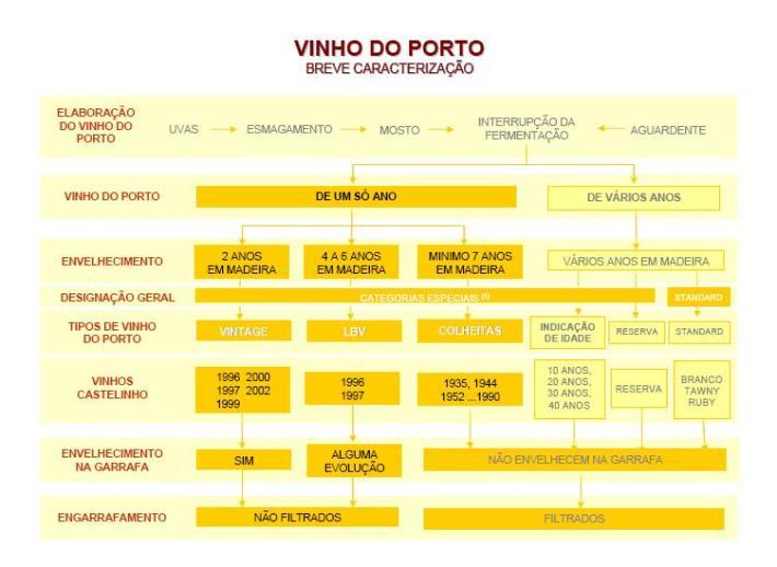 Como se produz Vinho do Porto